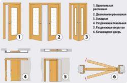 В яку сторону повинна відкриватися міжкімнатні двері