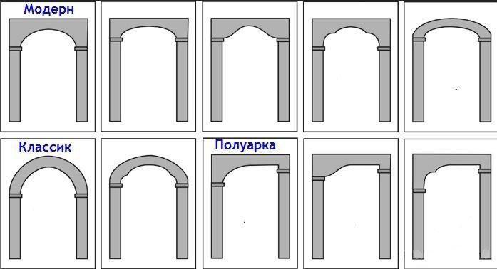 Міжкімнатні арки в інтер'єрах