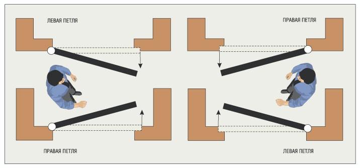 Як визначити відкривання дверей: ліве або праве