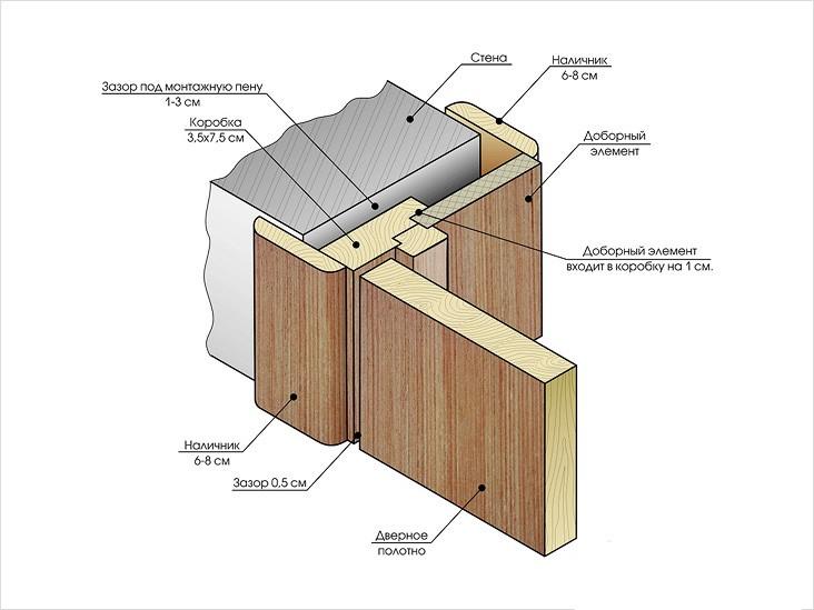 Як правильно зібрати коробку для міжкімнатних дверей самостійно