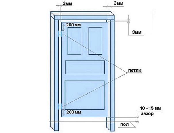 Стандартні розміри дверей для ванної та туалету: ширина та висота