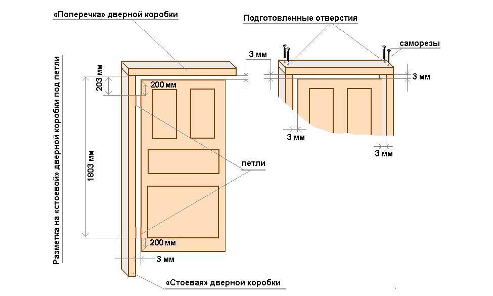 Стандартні розміри дверних коробок по ширині, висоті і товщині