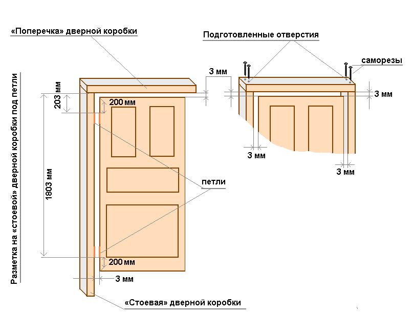 Стандартні розміри міжкімнатних дверей з коробкою