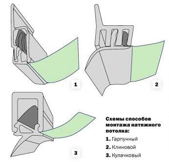 Установка натяжних стель: підготовка, комплектуючі, відео інструкція